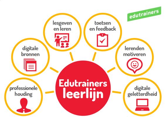 ontwikkel je digitale vaardigheden met de zes domeinen binnen de leerlijn van edutrainers