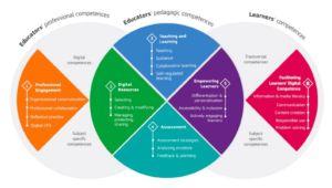 Overzicht grafiek van de voordelen van Edutrainers