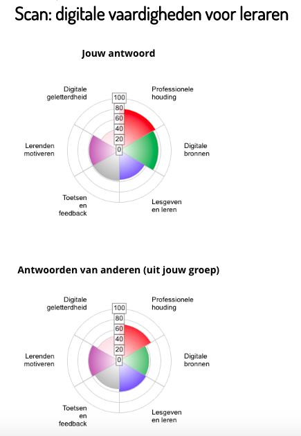 Statistieken van digitale vaardigheden voor leraren