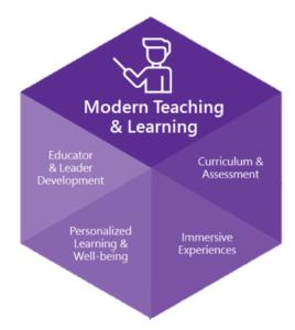 Overzicht modules Microsoft Partners